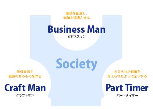 ロフティー・ジャパンはビジネスマン・クラフトマンを育成します。